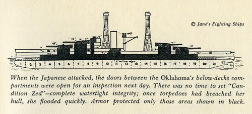 diagram of the USS Oklahoma (American Heritage, April 1966)